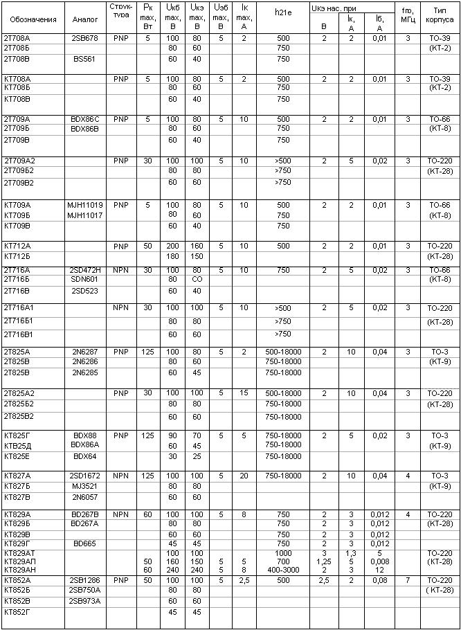 КТ825, КТ827, КТ829, КТ852.